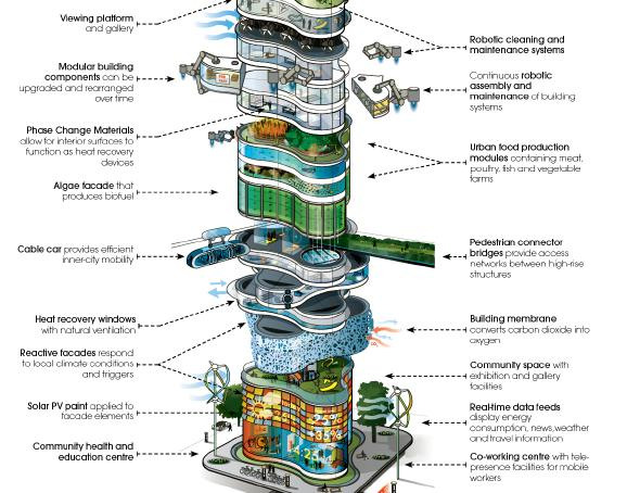 The skyscraper of the future? From It's Alive! report by Arup Foresight + Innovation