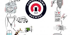 New Bar Review: Camden Town Brewery Bar